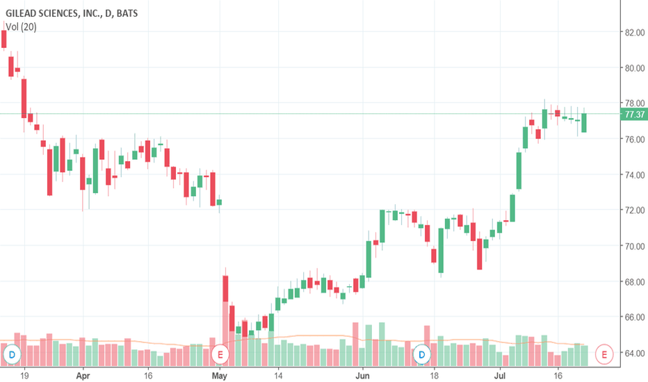 Gild Stock Price And Chart Tradingview