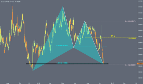 EURUSD: Gartley + AB=CD bullish complete