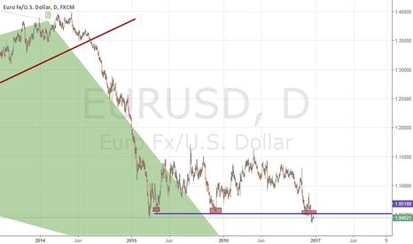 EURUSD: EURUSD DAILY