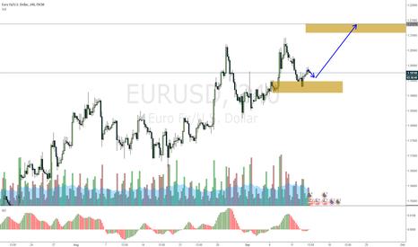 EURUSD: EURUSD expecting an opportunity later today