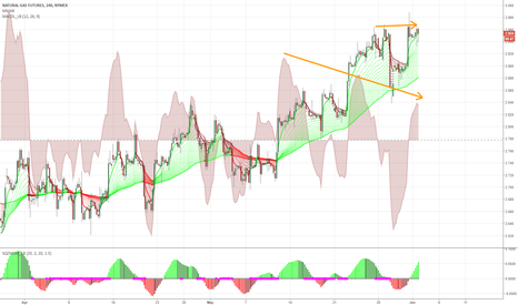 NG1!: Bearish divergence