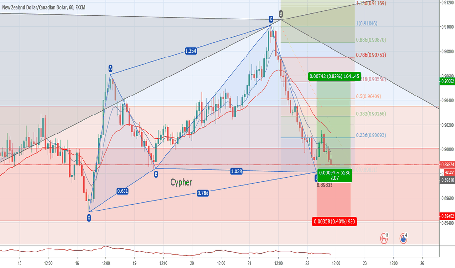NZDCAD: Possible Cypher on NZDCAD 1h