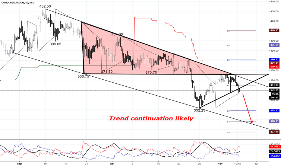 CADILAHC: Trend continuation likely