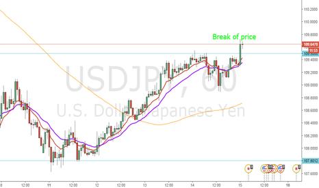 USDJPY: break of price USD/JPY