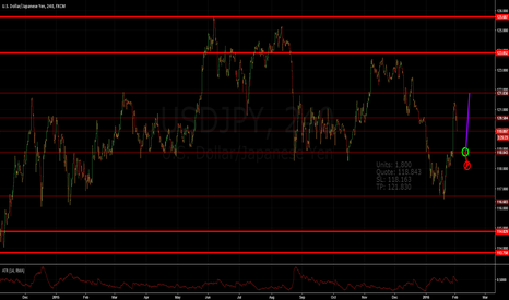 USDJPY: Pullback to medium strength resistance.