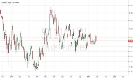 SI1!: Silver bucks the bullish trends - turns bearish. TP $14 - 15