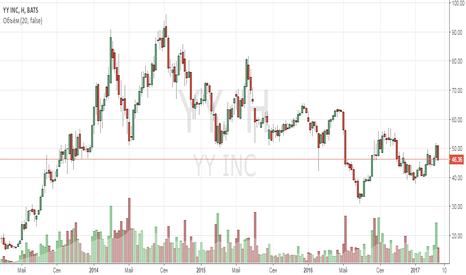 YY: Анализ компании YY Inc ADR