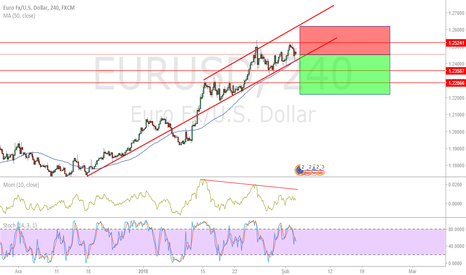 EURUSD: eurusd 4h graphic