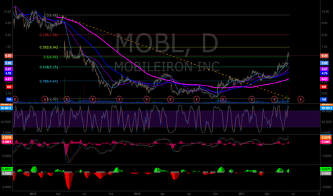 MOBL Stock Price and Chart — NASDAQ:MOBL — TradingView