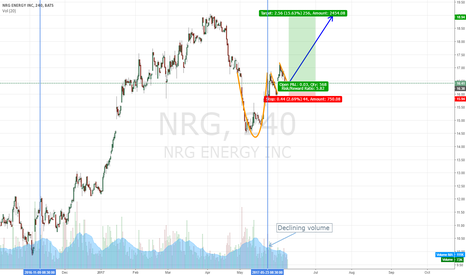 NRG: NRG Cup & Handle formed?