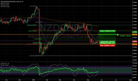 NZDCHF: NZDCHF Short-to-Mid term Long Carry Trade (3.5:1 risk/reward)