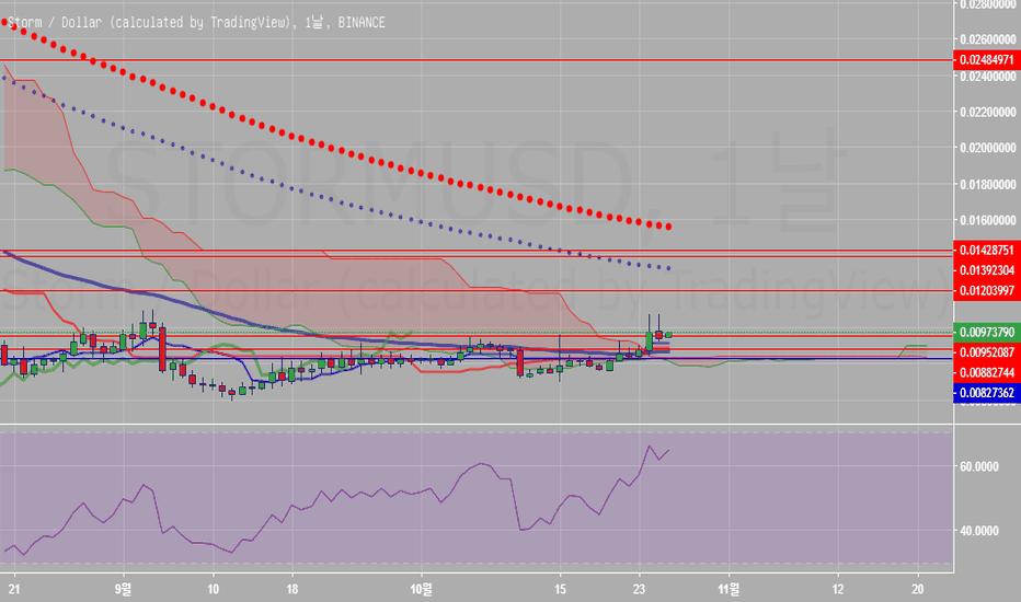 STORMUSD: STORM/USD 예상 차트