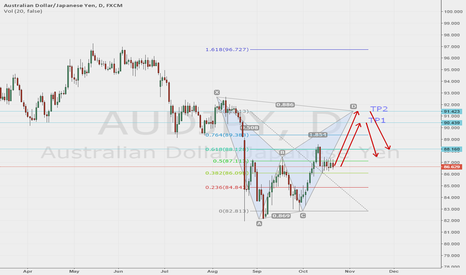 AUDJPY: Scenario for the movement of a pair AUD JPY