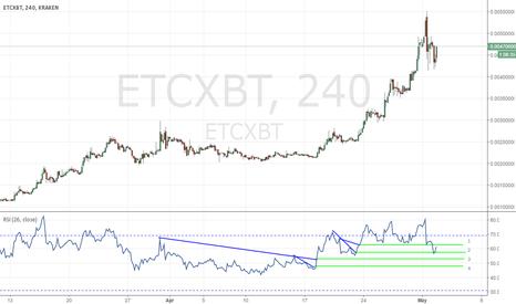 ETCXBT: dump is over?