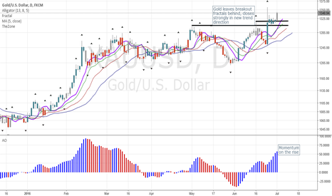 XAUUSD: Gold XAU: Finally Breaking Free!