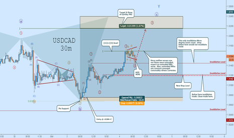 USDCAD: USDCAD LONG Rally Is ON:  Here's Where to Add!