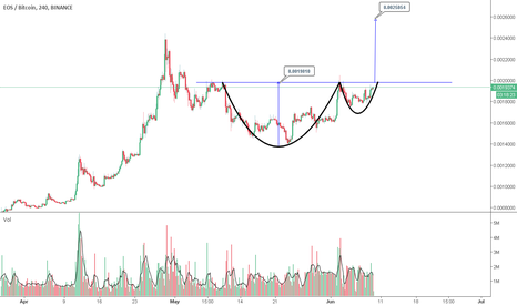 EOSBTC: Classic Cup and Handle Pattern [EOS/BTC]