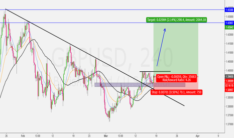 GBPUSD: The Safe Entry is waiting for Breakout Confirmation...