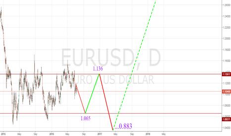 EURUSD: EUR/USD - LONG TERM FORECAST