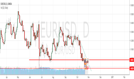 EURUSD: Why i believe EURUSD will fall more