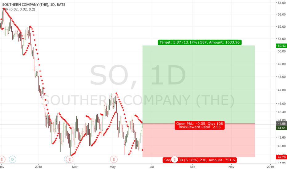 SO: Buy SO Double Bottom