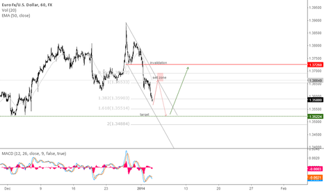 EURUSD: Next week play : selling the bounce