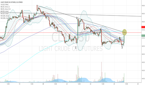 CL1!: Short covering...
