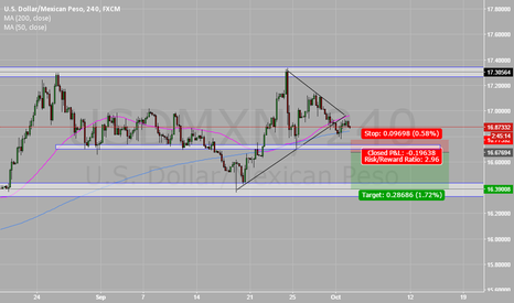 USDMXN: ANOTHER SHORT