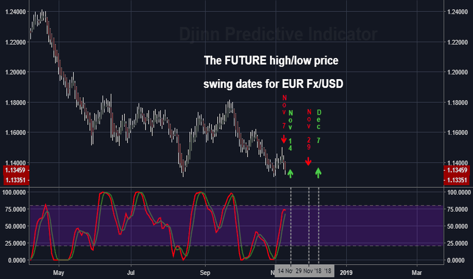 EURUSD: The FUTURE high/low price swing dates for EUR Fx/USD