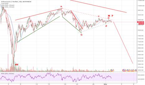 ETHUSD: ETH actualização (actualização do triângulo)