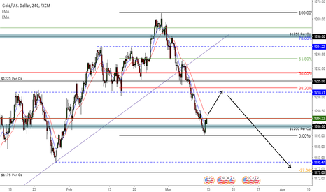 XAUUSD: Gold Pullback Anticipated Before Continuation to the Downside