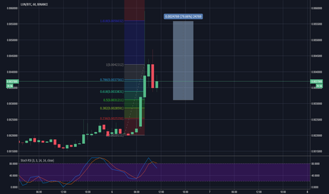 LUNBTC: LUN/BTC Long Position, possibly incoming 2nd wave