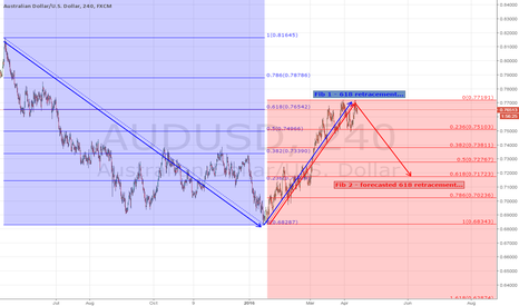 AUDUSD: AUDUSD - This leg could go down between .71600 to .72000