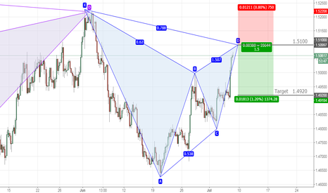 EURAUD: EURAUD bullish Gartley on 4hr chartframe