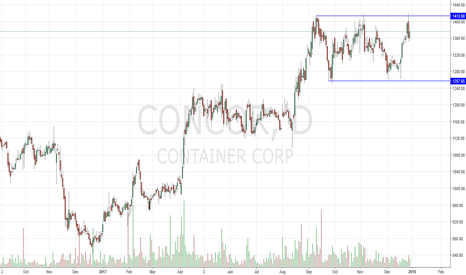 CONCOR: Triple Top Reversal SHORT