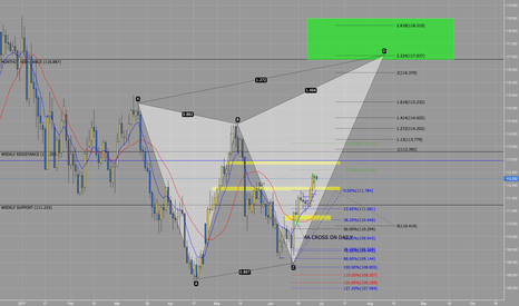 USDJPY: Bearish Butterfly - USDJPY (Based on H4 - Viewed on Daily)