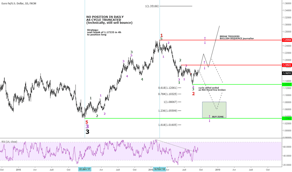 EURUSD: EURUSD force attendue mais confirmation requise