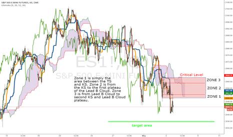 ES1!: experimental ES zone theory chart