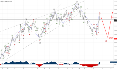 XAUUSD: Gold in wave C