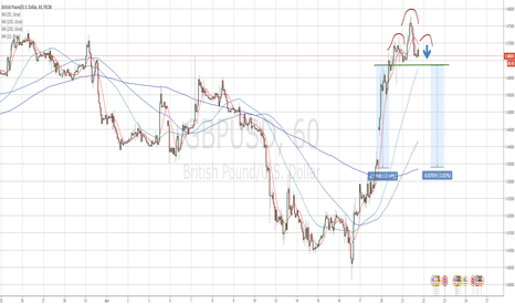 GBPUSD: H&S pattern developping at GBPUSD