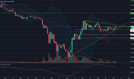 XRPUSD: TENDENCIA BEAR XRP/USD