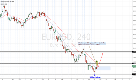 EURUSD: Will EURUSD rebound from the 5-month low?