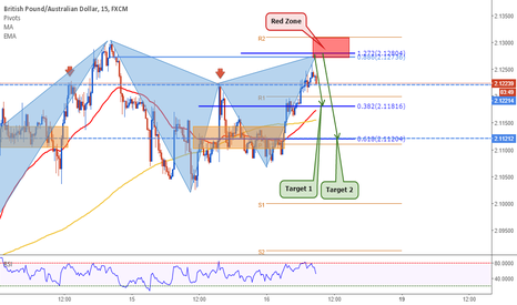 GBPAUD: GBPAUD: Gartley Morning
