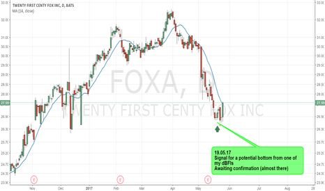 FOXA: FOXA - Potential bottom