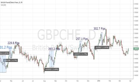GBPCHF: gbchf trailing