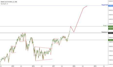 NY1!: Nikkei: The continuation of an upward long-term trend.