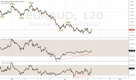 EURAUD: EALONG