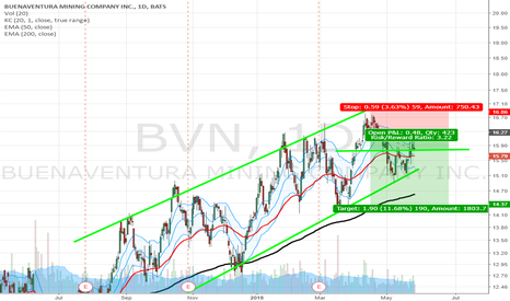 BVN: BVN not very good trade