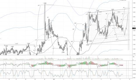 EURUSD: EUR/USD: евро готов вернуться к 1,0610