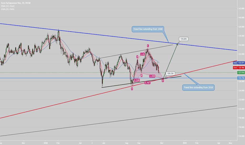 EURJPY: Opportunity to go long